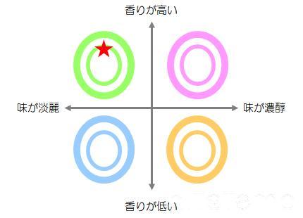 新政No.6 S-typeマトリックス