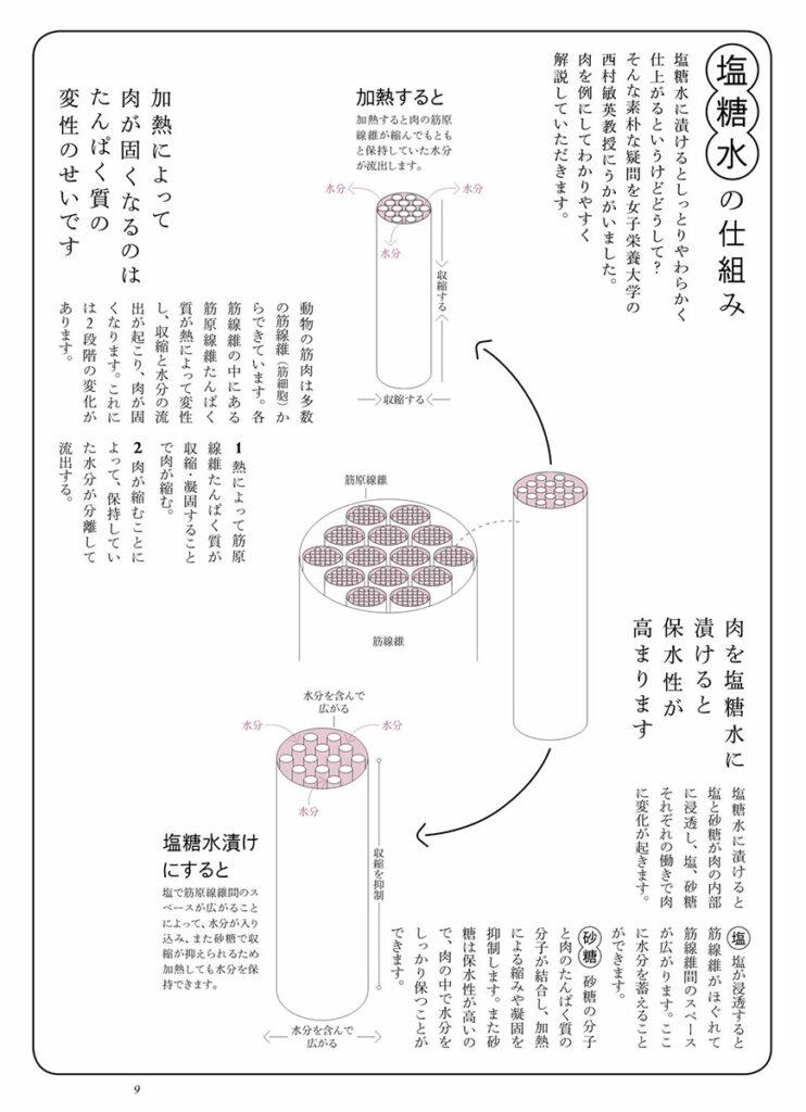 塩糖水の仕組み